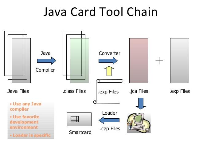 java card tool chain